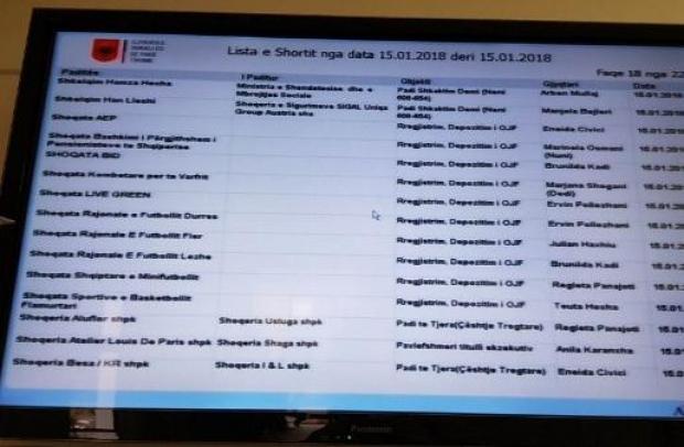 Shorti për 4 gjykatat me të drejtë vote në Asamblenë e FSHF