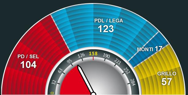 vendet ne senat zgjedhjet itali